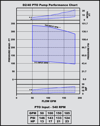 d 2/40 pto pump performance chart