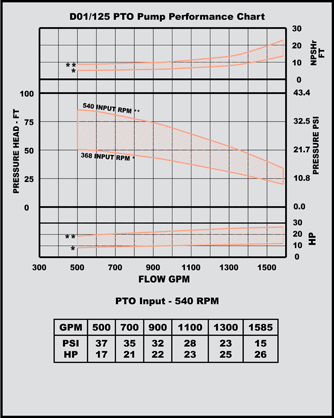 d 01/125 pto pump performance chart