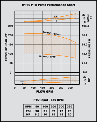 d 1/50 pto pump performance chart