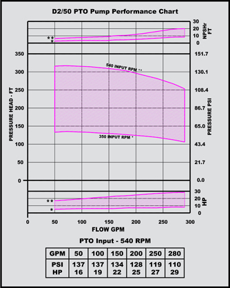 d 2/50 pto pump performance chart
