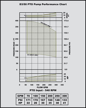 d 3/50 pto pump performance chart
