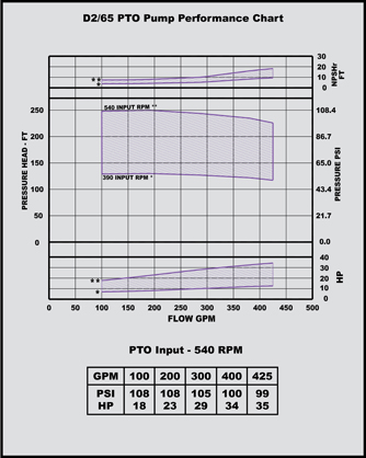 d 2/65 pto pump performance chart