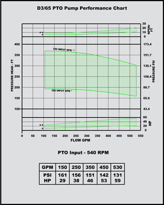 d 3/65 pto pump performance chart