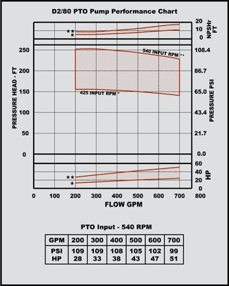 d 2/80 pto pump performance chart