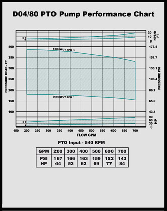 d 4/80 pto pump performance chart
