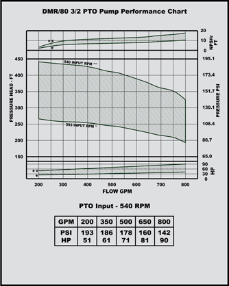 dmr80 3/2 pto pump performance chart